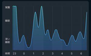 睡眠アプリSleepCycleAlarmClockのグラフ