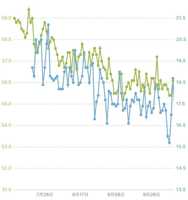 体重変化のグラフ